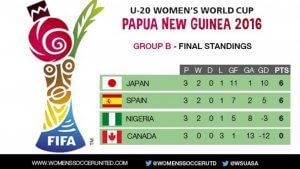 Falconet crashes out of U-20 women's World Cup